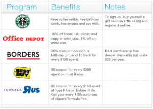 Loyalty card examples