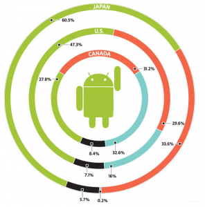 Who wins the smartphone war