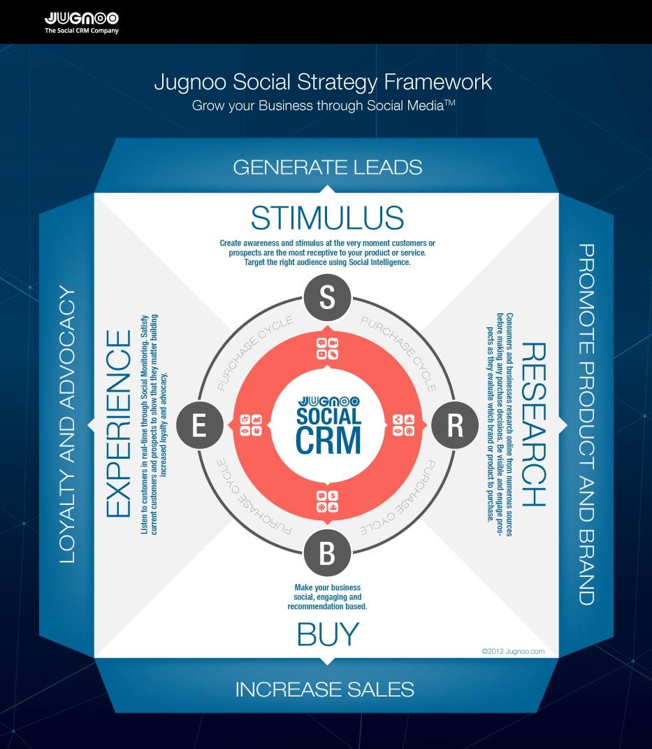 Jugnoo social strategy