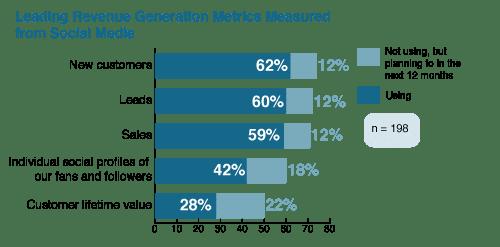 Social media and revenue