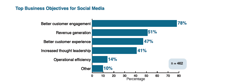 Top business objectives in social media