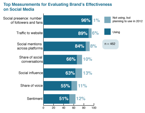 rsz top measurements for evaluating brands effectiveness on social media New Research: Social Media ROI is Still a Challenge for 57%
