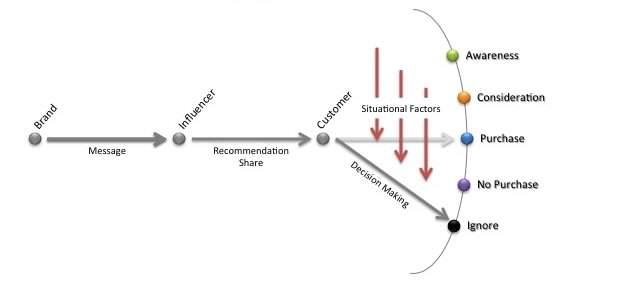 Influencer disruptor paths