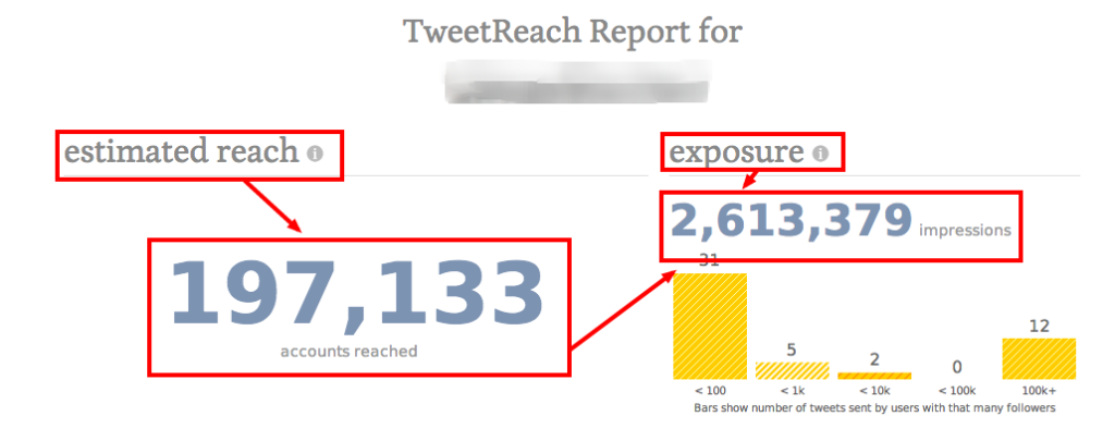 Twitter Reach
