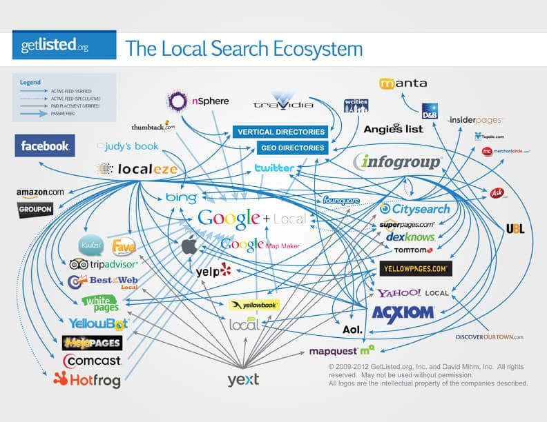 Why You Need to Go Beyond Just Local Search