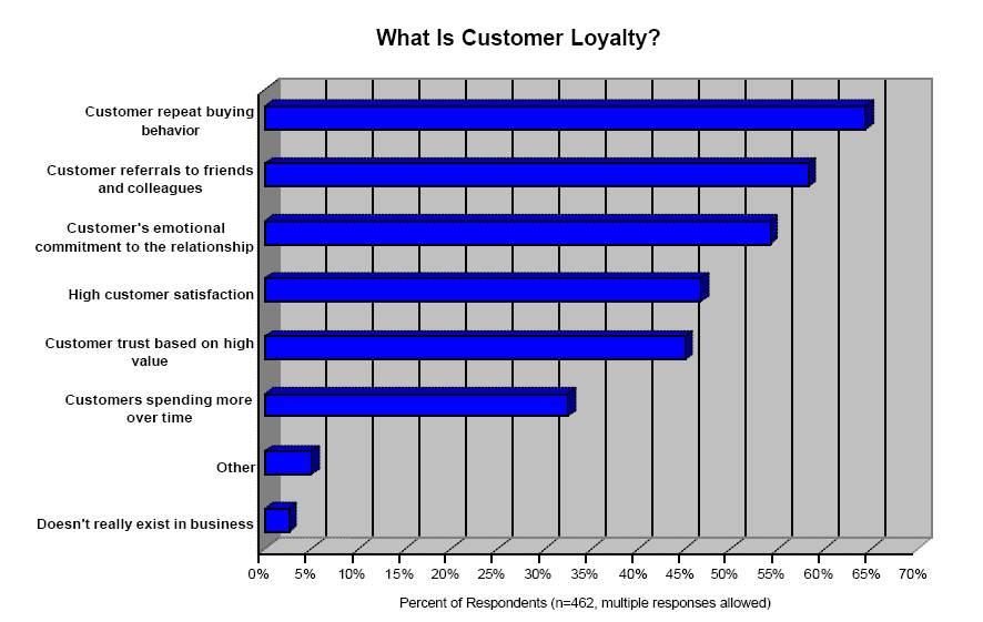 Building customer loyalty