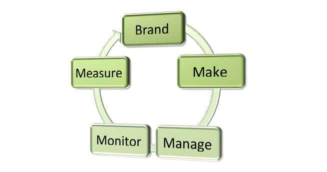 Four Ms of Influence Marketing