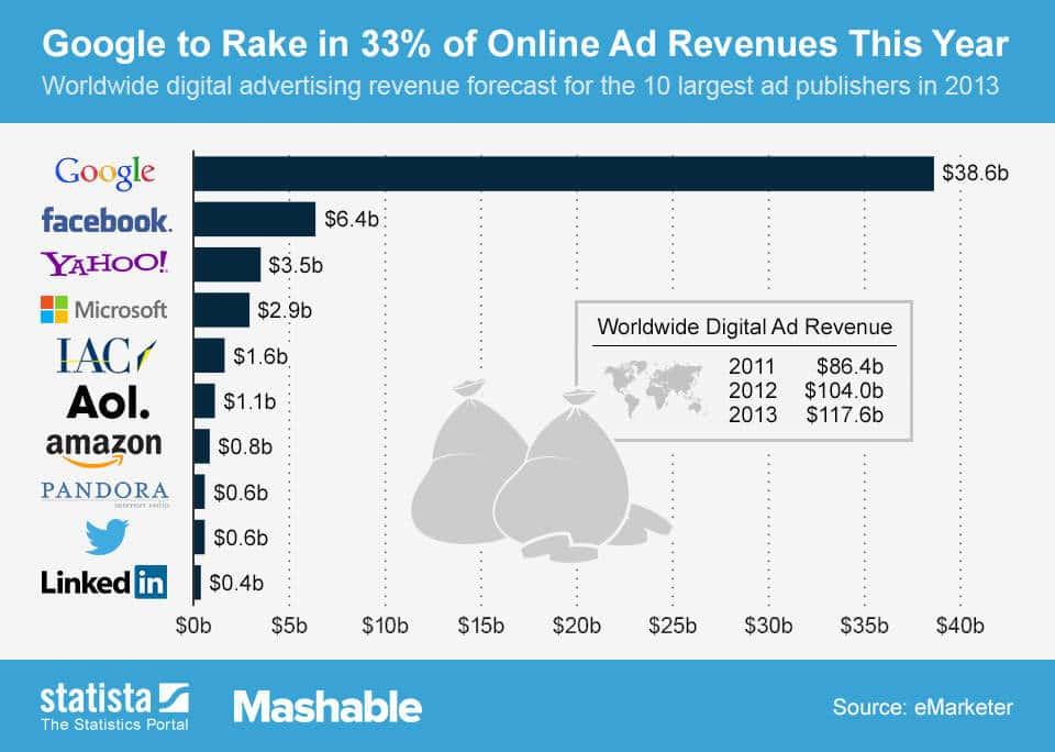 Digital ad revenue