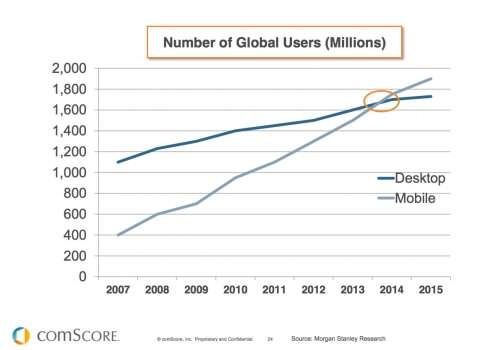 Mobile versus desktop 2014