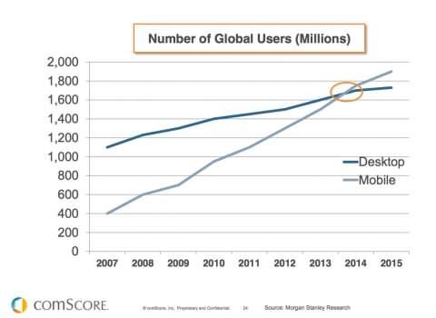 Mobile versus desktop 2014
