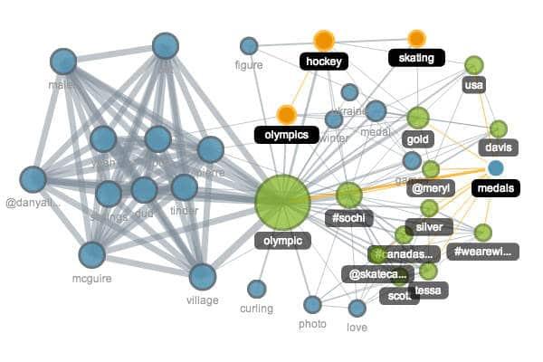 Data visualizer