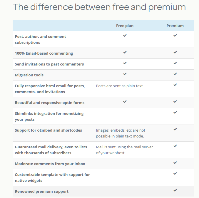 Postmatic pricing comparison