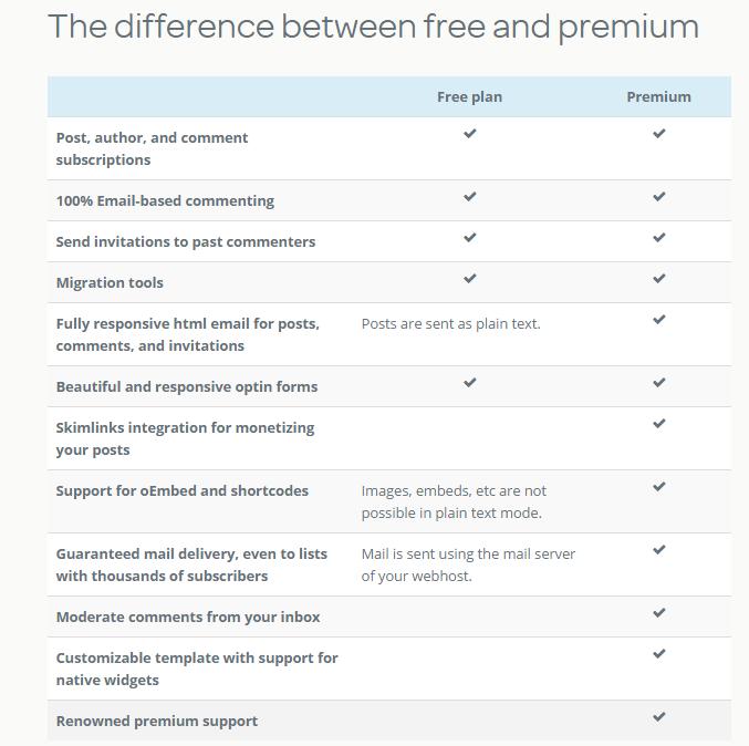Postmatic pricing comparison