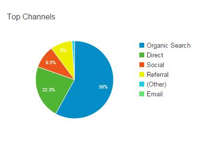 DB analytics chart