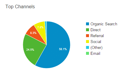 DB analytics chart 2